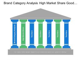 Brand Category Analysis High Market Share Good Market