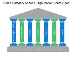 brand_category_analysis_high_market_share_good_market_Slide01