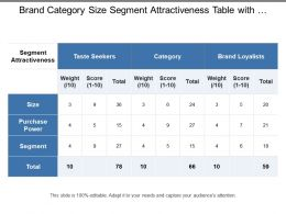 Brand Category Size Segment Attractiveness Table With Weights And Scores