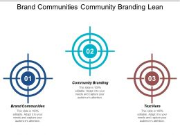 Brand Communities Community Branding Lean Methodology 4 P S Promotion Cpb