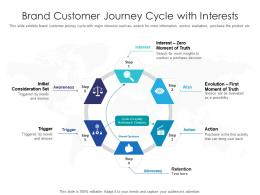 Brand Customer Journey Cycle With Interests