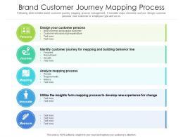 Brand Customer Journey Mapping Process