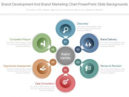 Brand Development And Brand Marketing Chart Powerpoint Slide Backgrounds