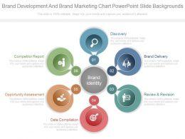Brand Development And Brand Marketing Chart Powerpoint Slide Backgrounds