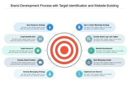 Brand Development Process With Target Identification And Website Building