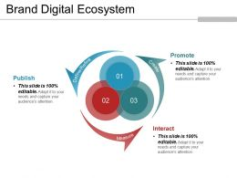 Brand Digital Ecosystem Powerpoint Templates