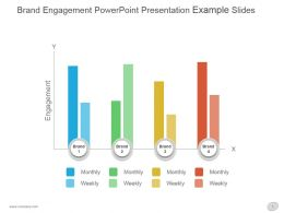 Brand Engagement Powerpoint Presentation Example Slides