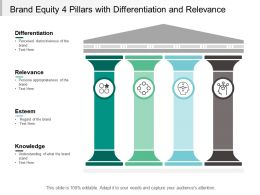 Brand Equity 4 Pillars With Differentiation And Relevance