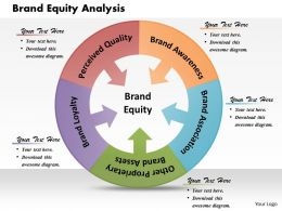 Brand Equity Analysis Powerpoint Presentation Slide Template