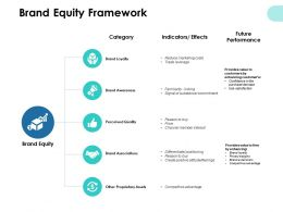 Brand Equity Framework Awareness Ppt Powerpoint Presentation Pictures Gallery