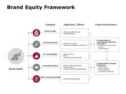 Brand Equity Framework Future Performance Brand Awareness Ppt Powerpoint Presentation File Diagrams