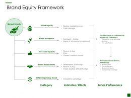 Brand Equity Framework Loyalty Ppt Powerpoint Presentation Gallery Portrait