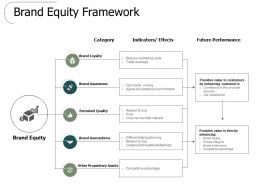 Brand Equity Framework Performance Ppt Powerpoint Presentation Slides Clipart
