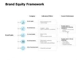 Brand Equity Framework Ppt Powerpoint Presentation Gallery Summary