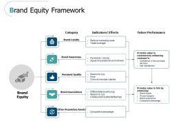 Brand Equity Framework Ppt Powerpoint Presentation Model