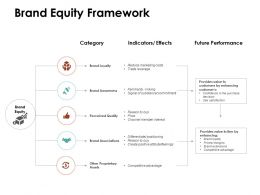 Brand Equity Framework Ppt Powerpoint Presentation Show Elements