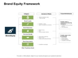 Brand Equity Framework Quality Ppt Powerpoint Presentation Gallery Inspiration