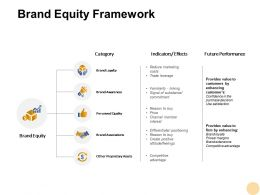 Brand Equity Framework Reduce Marketing Ppt Powerpoint Presentation Outline Structure