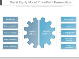 Brand Equity Model Powerpoint Presentation