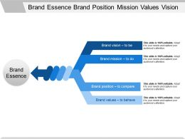 Brand Essence Brand Position Mission Values Vission