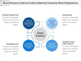 Brand Essence Internal Culture External Customer Brand Experience