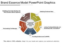Brand Essence Model Powerpoint Graphics