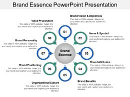 Brand Essence Powerpoint Presentation