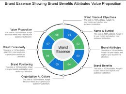 Brand Essence Showing Brand Benefits Attributes Value Proposition