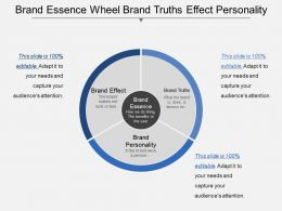 Brand Essence Wheel Brand Truths Effect Personality