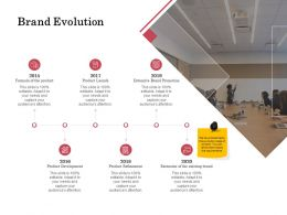 Brand Evolution 2015 To 2020 Ppt Powerpoint Presentation Slides