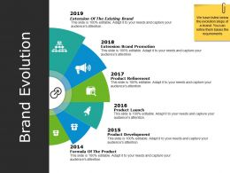 Brand Evolution Powerpoint Presentation