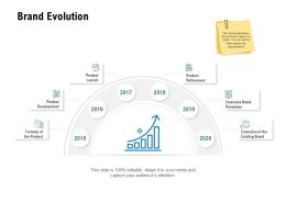 Brand Evolution Product Refinement Ppt Powerpoint Presentation Layouts Professional