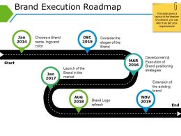 Brand Execution Roadmap Powerpoint Presentation Examples