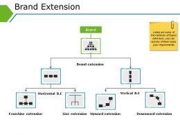 Brand Extension Powerpoint Presentation Templates
