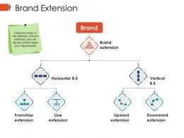 Brand Extension Ppt Images Gallery