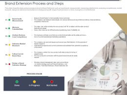 Brand Extension Process And Steps Acceptance Ppt Powerpoint Ideas Graphics Download
