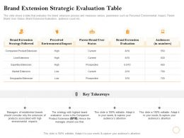 Brand Extension Strategic Evaluation Table Audiences Ppt Powerpoint Presentation Infographics