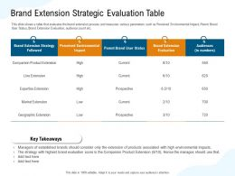 Brand Extension Strategic Evaluation Table Current Ppt Powerpoint Presentation File Deck