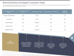 Brand Extension Strategic Evaluation Table Key Ppt Powerpoint Styles Background