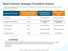 Brand Extension Strategies Competitive Analysis High Paid Ppt Powerpoint Presentation File Files
