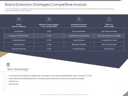 Brand Extension Strategies Competitive Analysis Minimum Ppt Powerpoint Inspiration Summary
