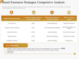 Brand Extension Strategies Competitive Analysis Ppt Visual Aids