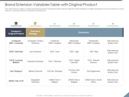 Brand Extension Variables Table With Original Product Twist Ppt Powerpoint Graphics Example