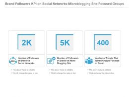 Brand Followers Kpi On Social Networks Microblogging Site Focused Groups Ppt Slide