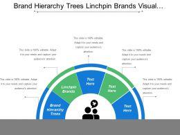 Brand Hierarchy Trees Linchpin Brands Visual Presentation Set Goals