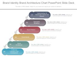 Brand Identity Brand Architecture Chart Powerpoint Slide Deck