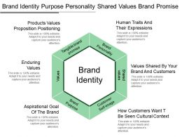 Brand Identity Purpose Personality Shared Values Brand Promise