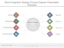 Brand Integration Strategy Process Diagram Presentation Examples