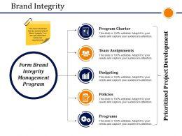 Brand Integrity Presentation Ideas