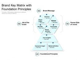 Brand Key Matrix With Foundation Principles